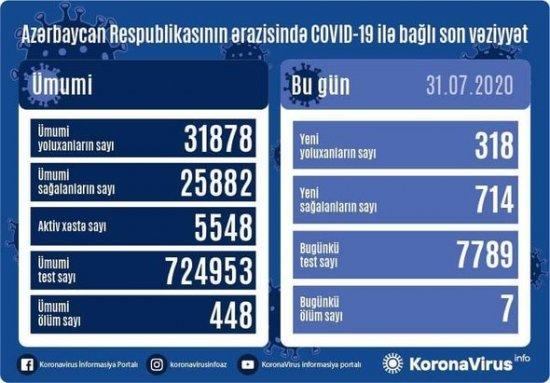 Azərbaycanda daha yeddi nəfər koronavirusdan öldü: 318 yeni yoluxma - FOTO